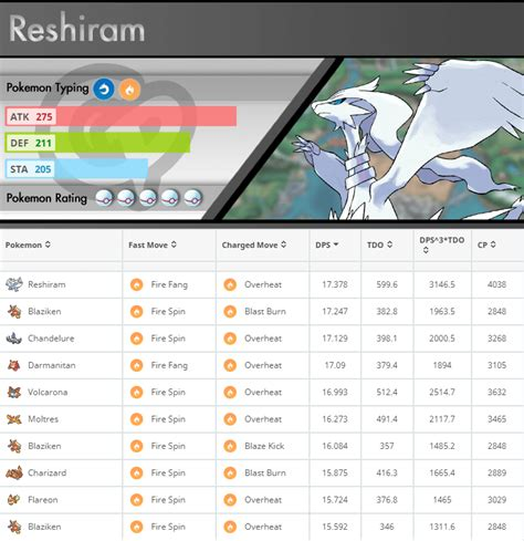 Pokemon GO Gen 5 Movesets: The Winners and Losers